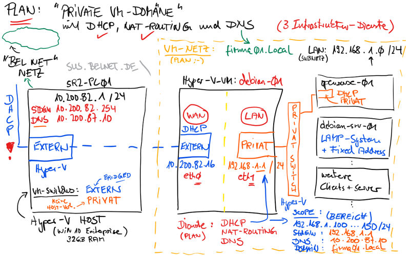 plan virtuelle private firma 800px