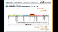 Ethernet Frames